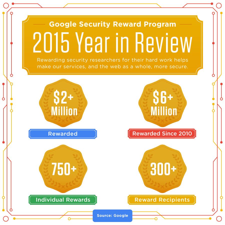 google reward