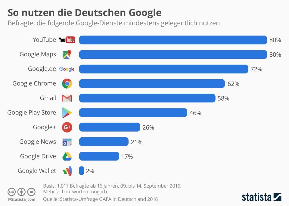 umfrage zeigt statistik ber die nutzung der google dienste in deutschland maps youtube am. Black Bedroom Furniture Sets. Home Design Ideas