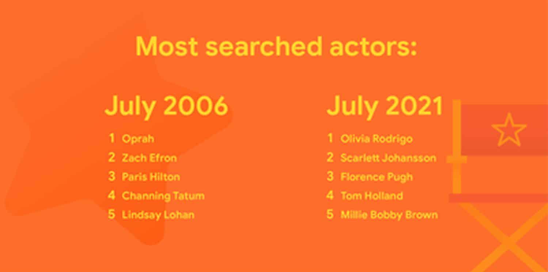 google trends actors