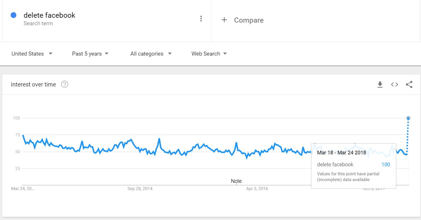 google trends delete facebook