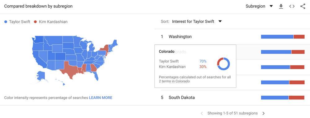 google trends details
