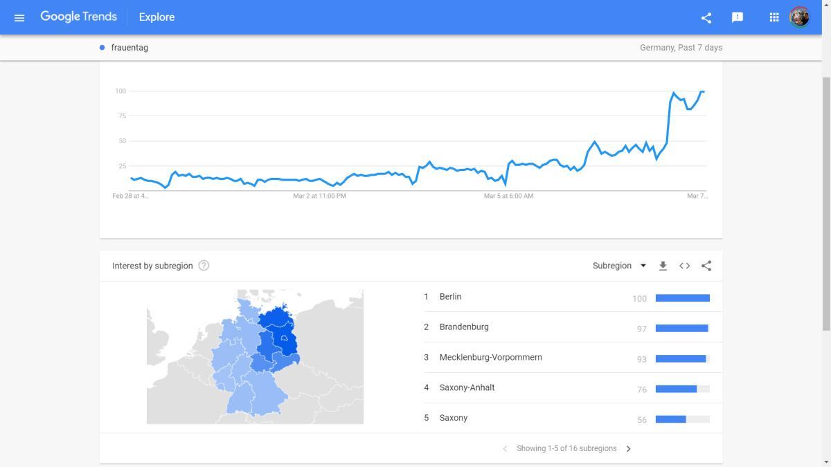 google trends frauentag