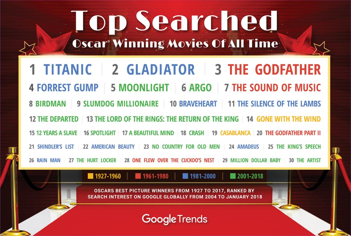 google trends oscars filme