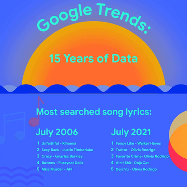 google trends song lyrics