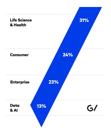 google ventures statistik