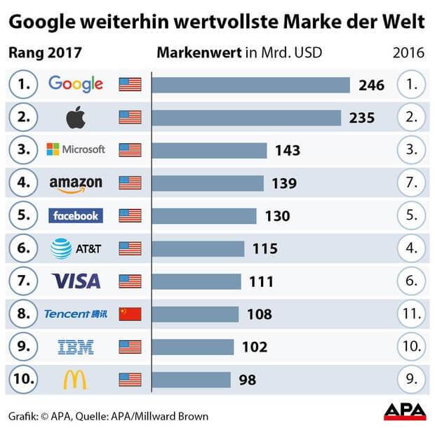 google wertvollste marke brandz 2017