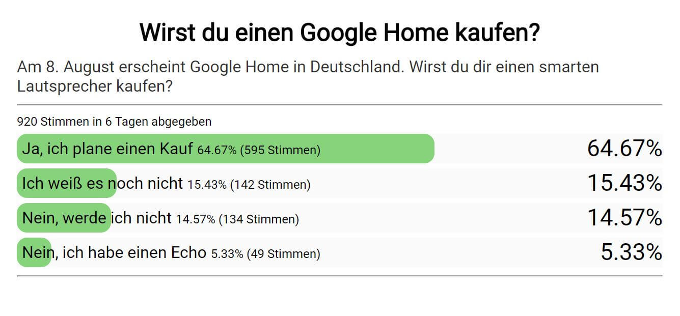 GWB Umfrage Google Home