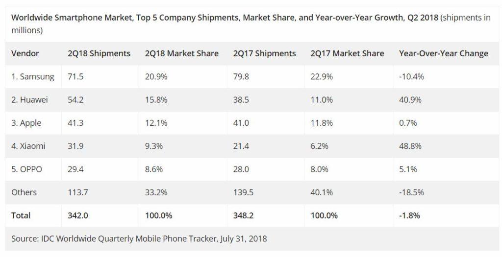 idc smartphones q2 2018