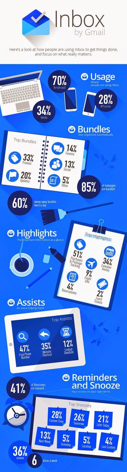 Infografik Inbox