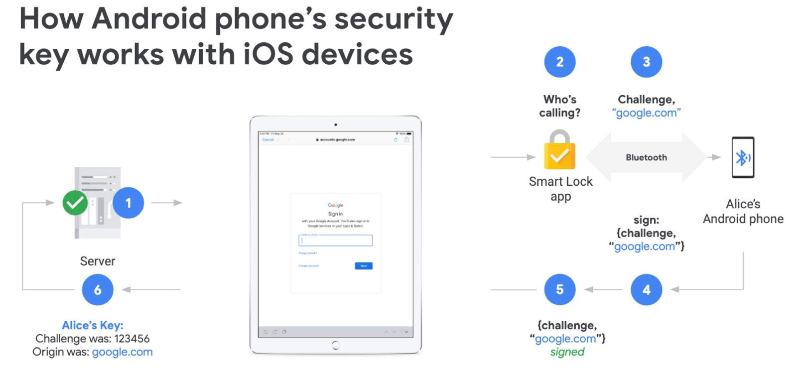ios login android