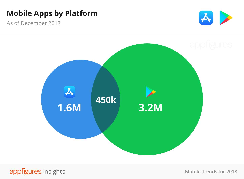 mobile apps by platform