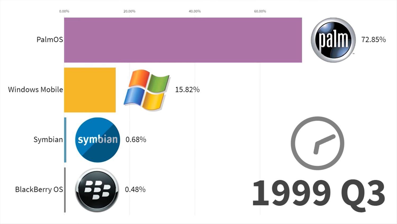 mobile betriebssysteme 1999 q3