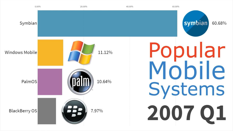 mobile betriebssysteme 2007 q1