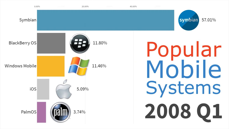 mobile betriebssysteme 2008 q1