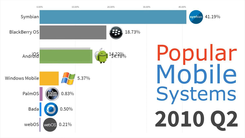 mobile betriebssysteme 2010 q2