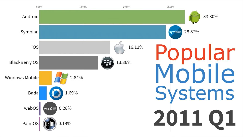 mobile betriebssysteme 2011 q1