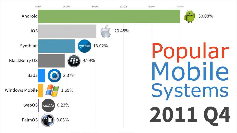 mobile betriebssysteme 2011 q4