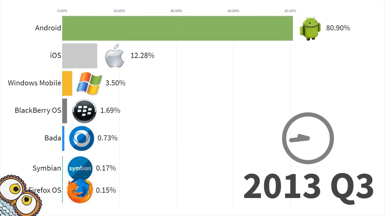mobile betriebssysteme 2013 q3