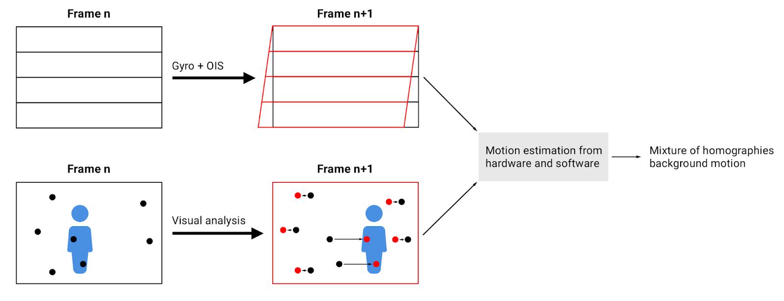 motion photos pixel technologie