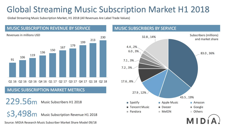 music marktanteil