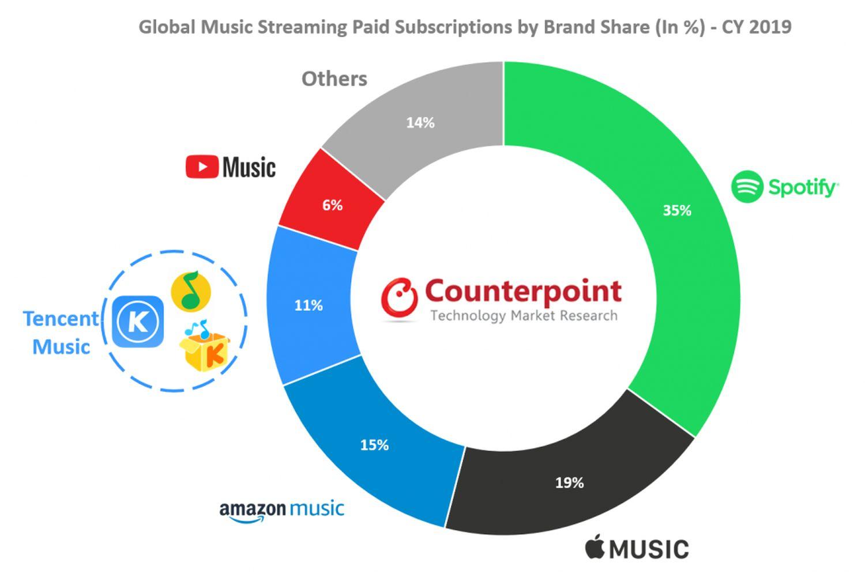 music streaming statistiken