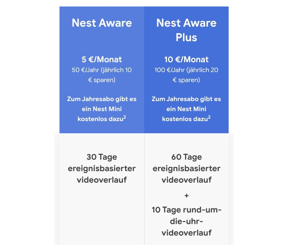 nest mini gratis nest aware