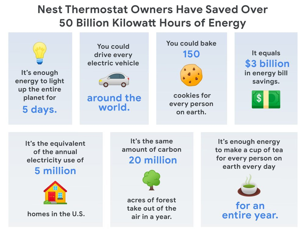 nest thermo 50 billion