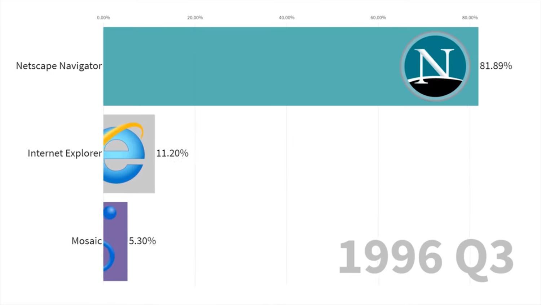 netscape dominiert