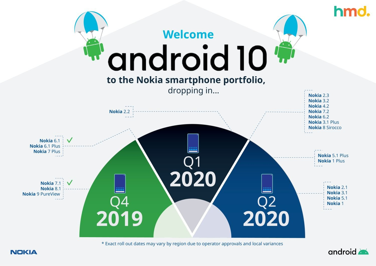 nokia android 10 timeline