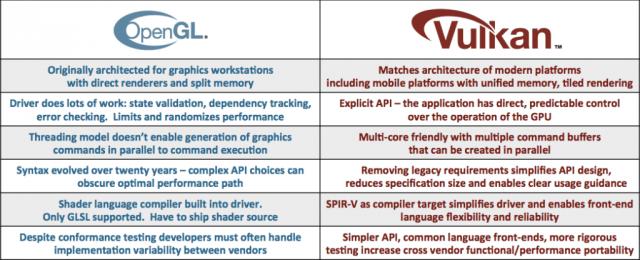 Vulkan vs. OpenGL