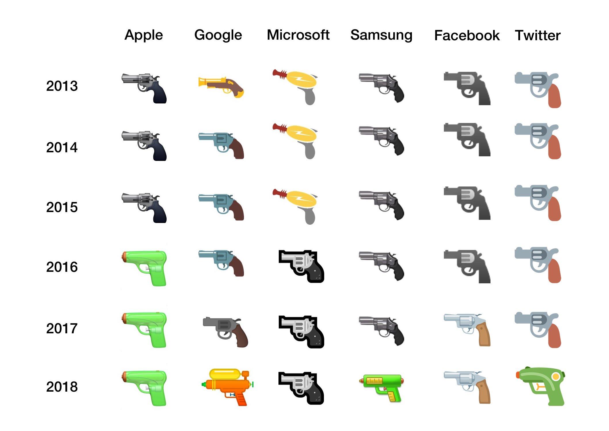 Alle Pistolen-Emojis