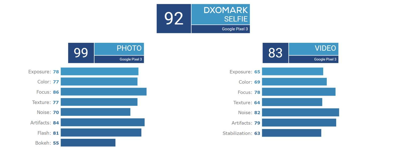 pixel 3 dxomark detail