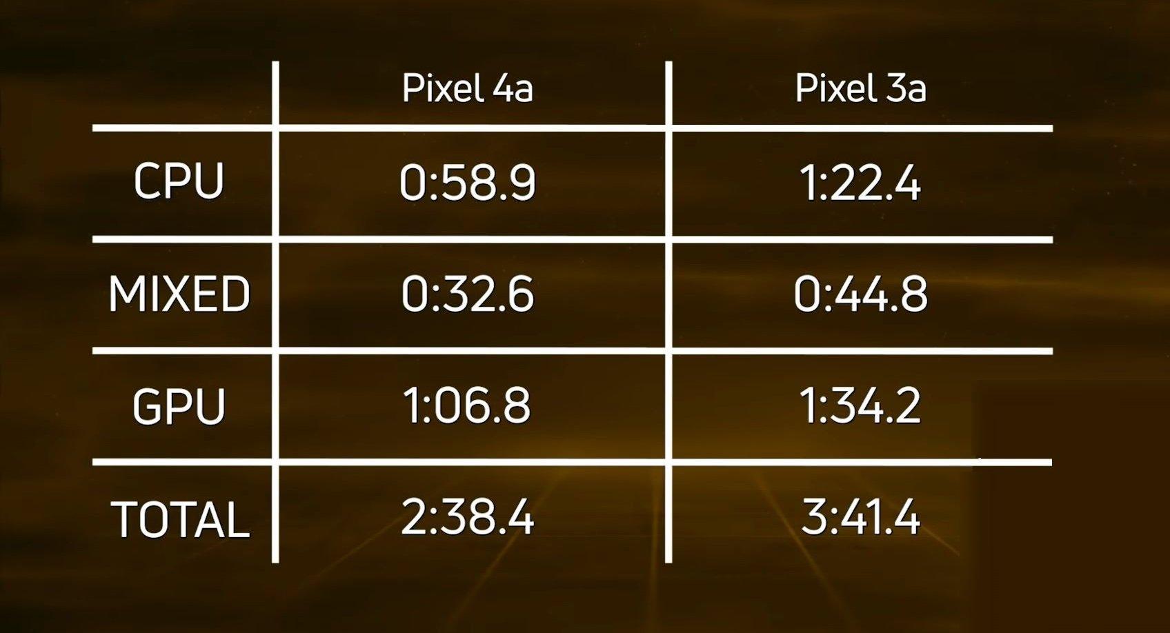pixel 3a vs pixel 4a