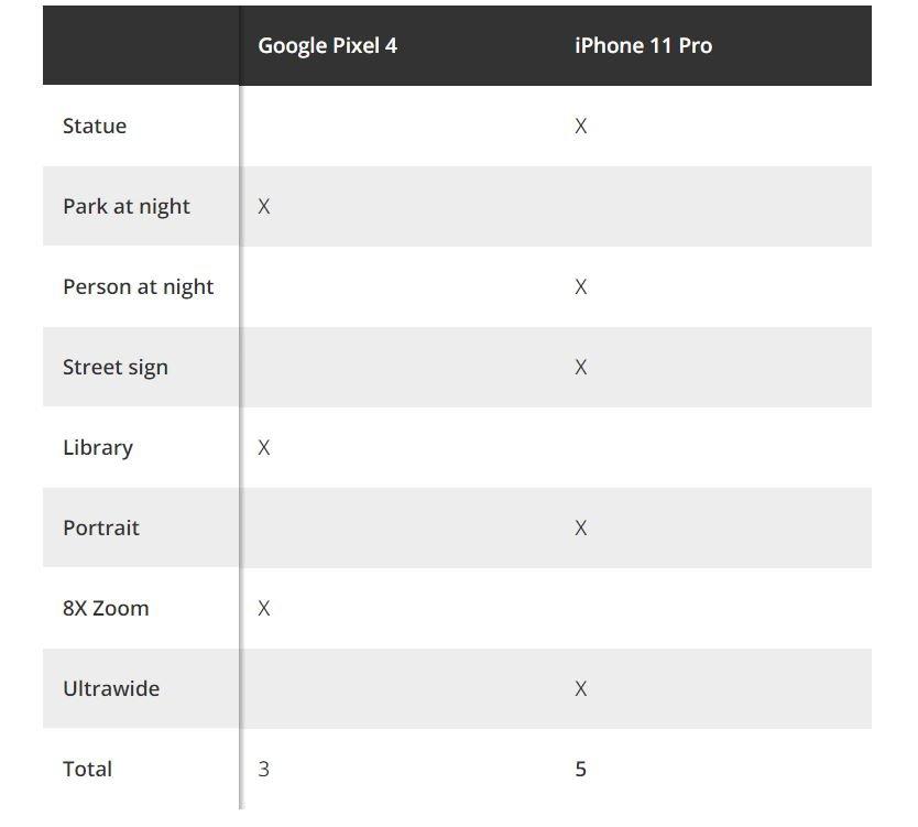 pixel 4 iphone 11 result