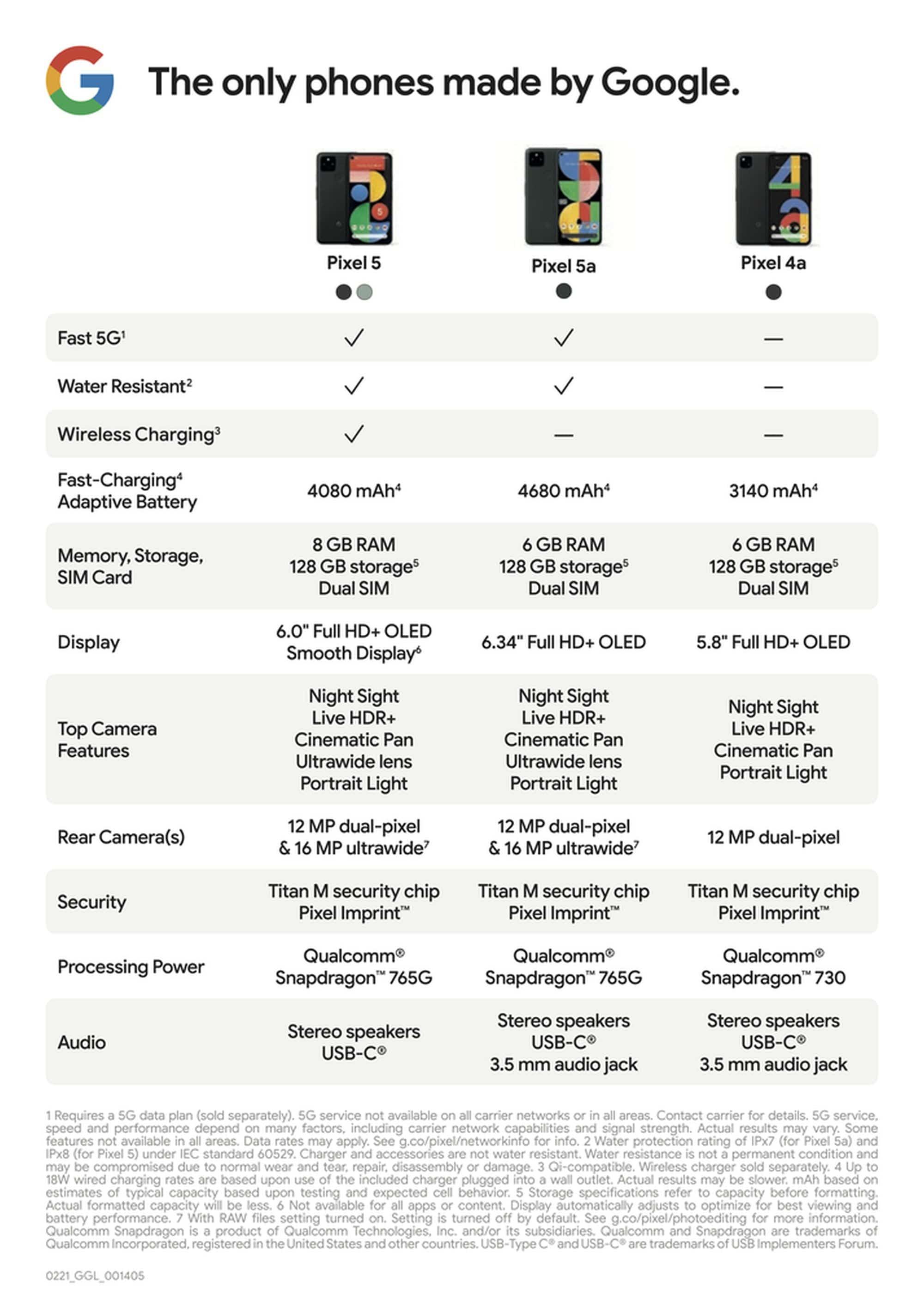 pixel 5 generation vergleich