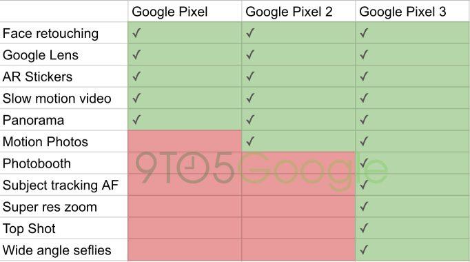pixel kamera vergleich