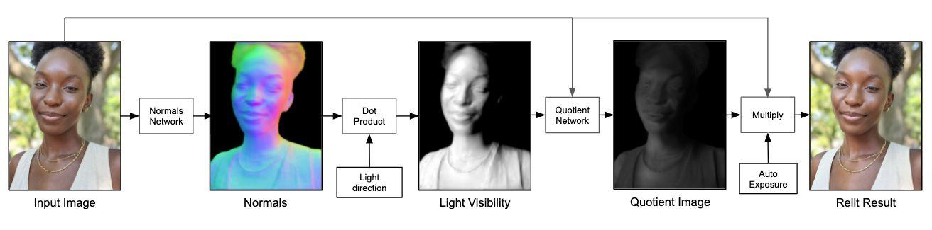 portrait light berechnung