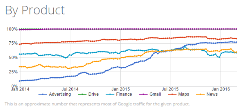 product traffic