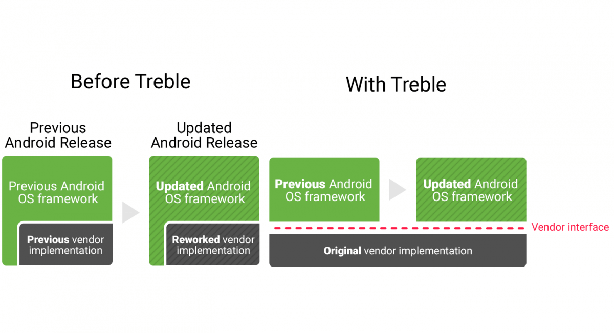 project treble android oreo