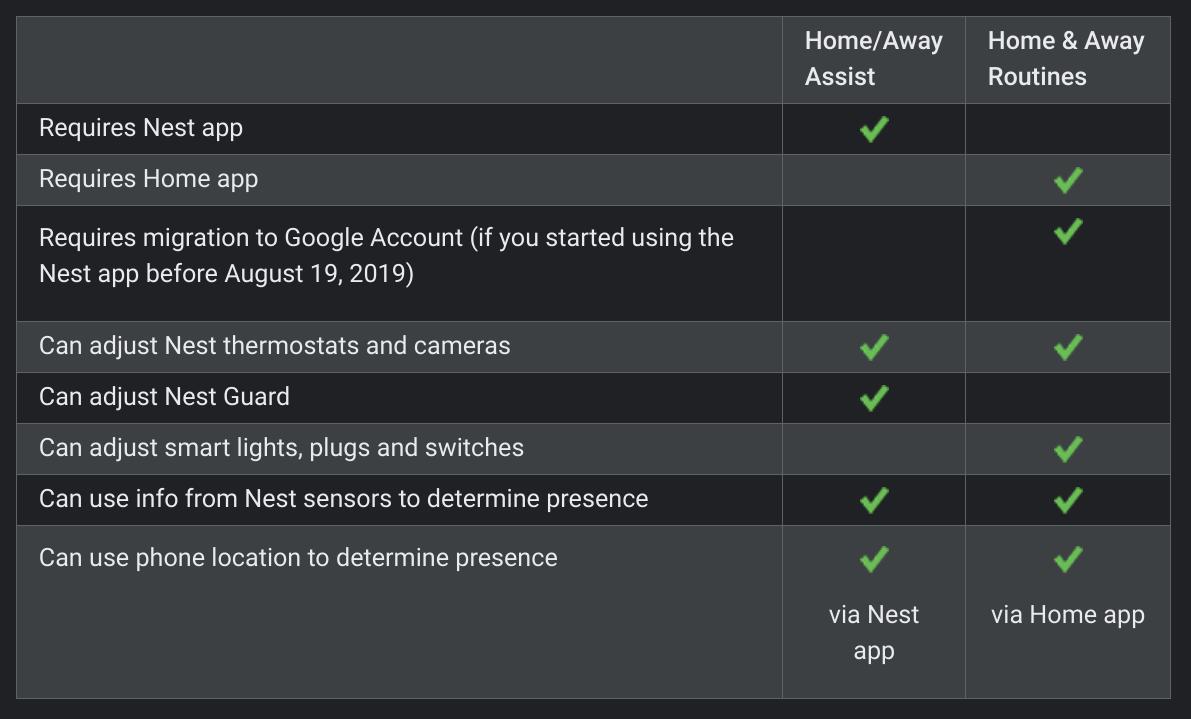 smart home google home presence sensing