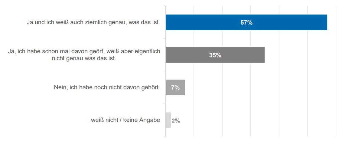 smart home umfrage die deutschen nutzer sehen noch keinen mehrwert und f rchten um ihre daten gwb. Black Bedroom Furniture Sets. Home Design Ideas