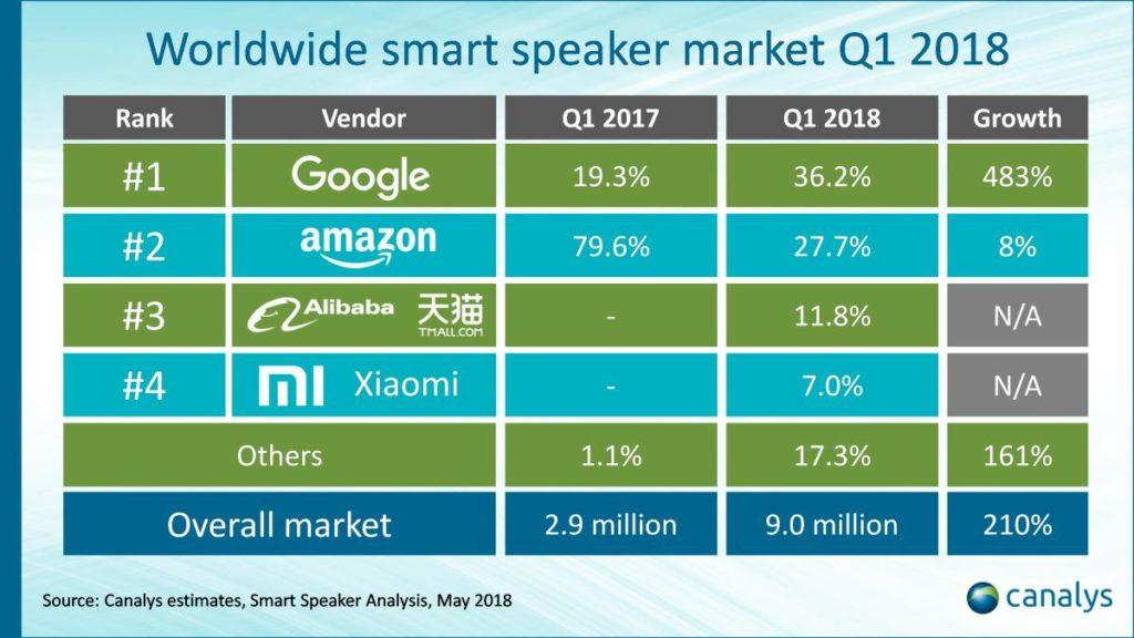 smart speaker anteile