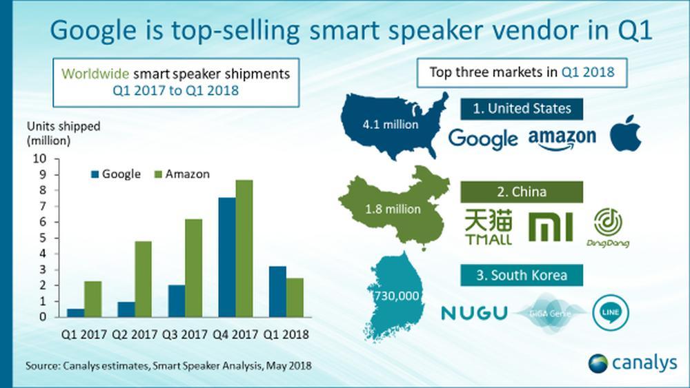 smart speaker infografik