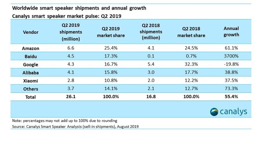 Smart Speaker Marktanteile