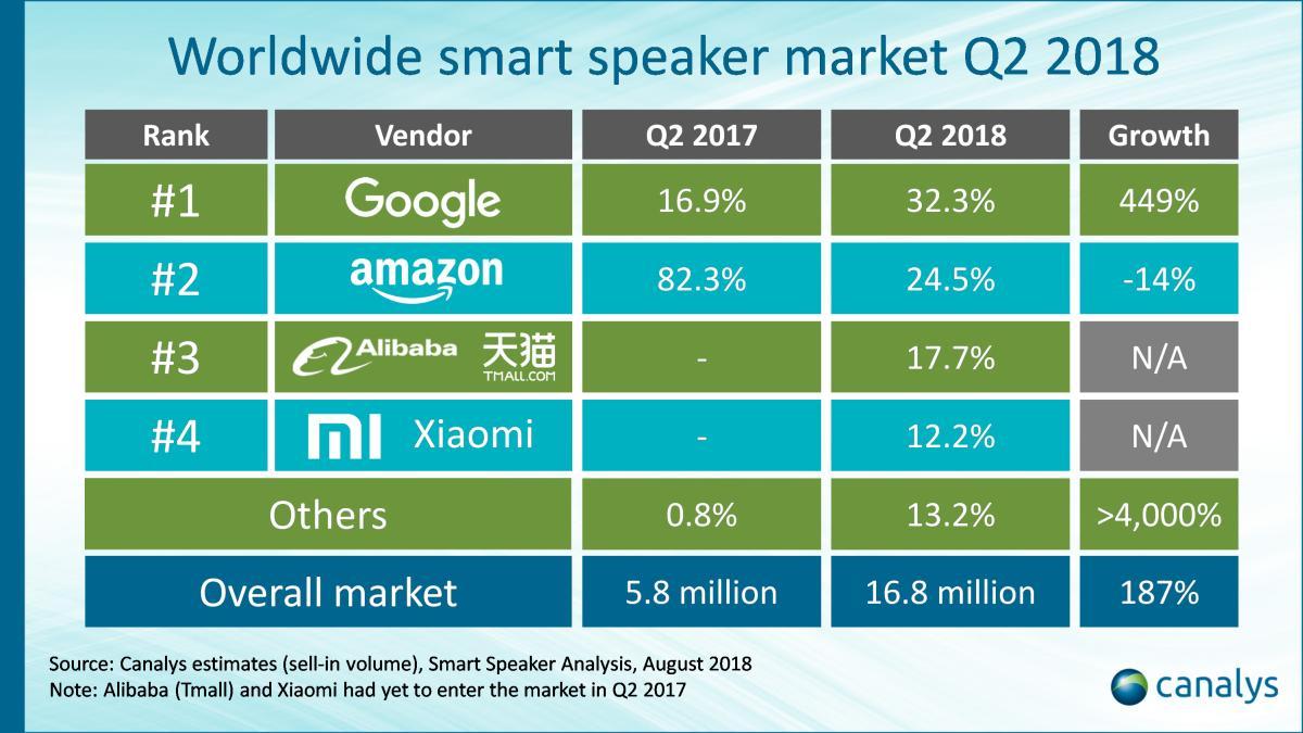 smart speaker q2 2018