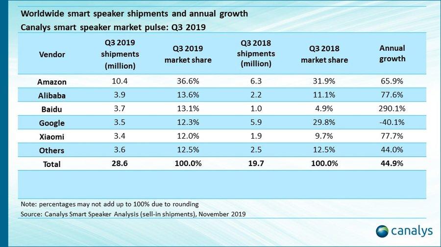 smart speaker q3 2019
