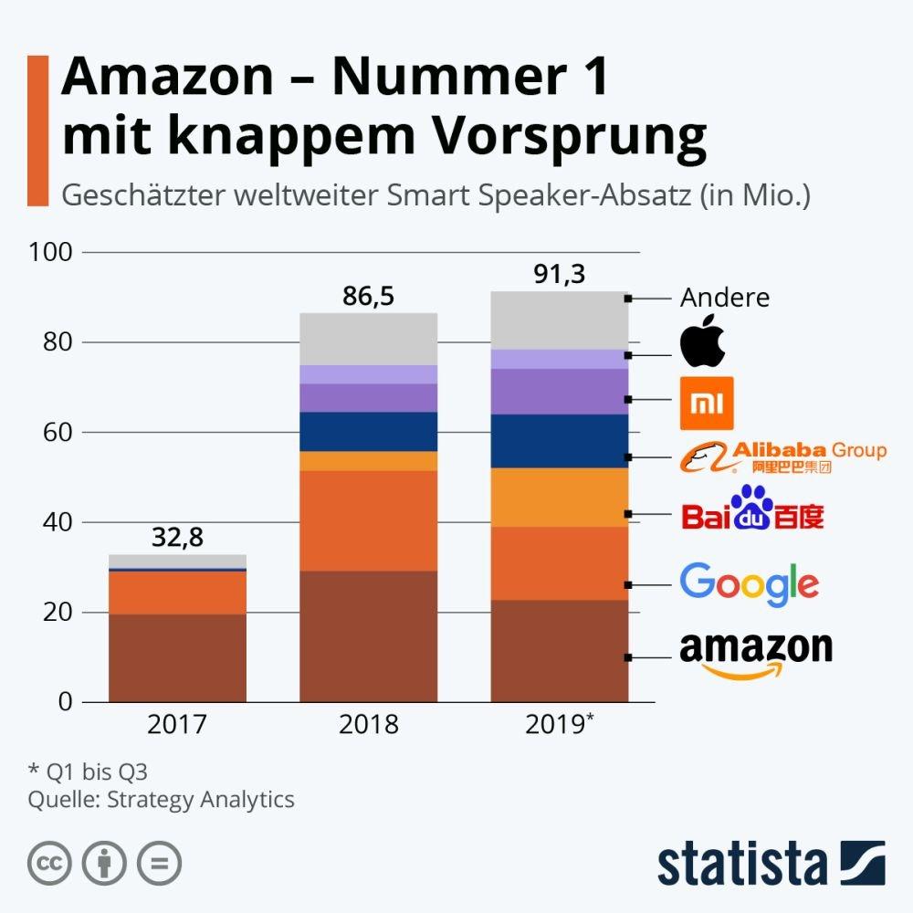 smart speaker stats 2017 2018 2019