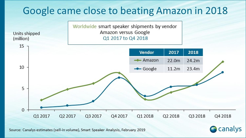 smart speakers trend google amazon