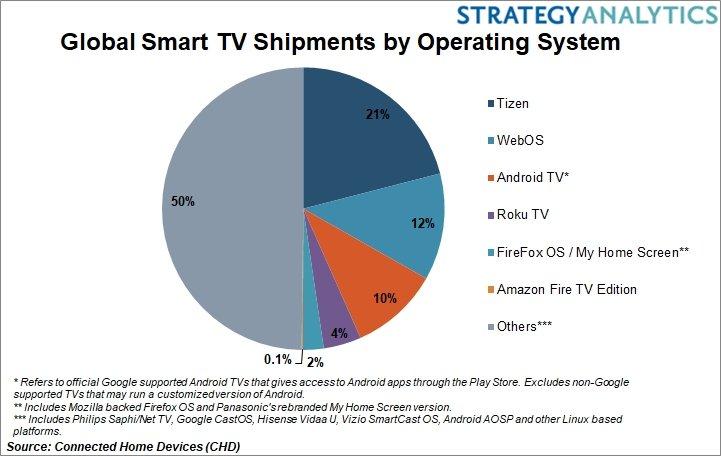 smart tv verkaufszahlen