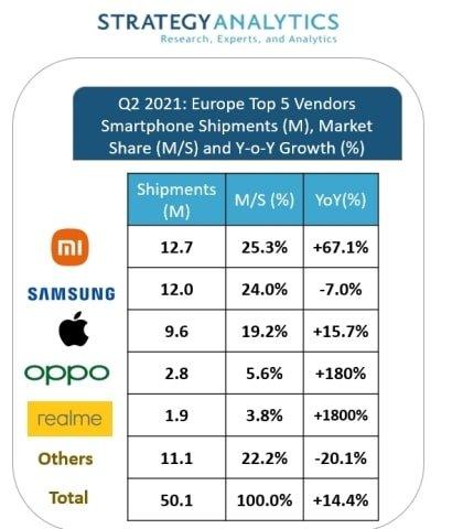 smartphone anteile q2 2021